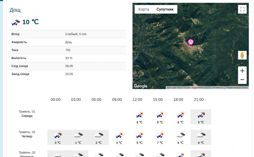 Інформація про погоду в Карпатах